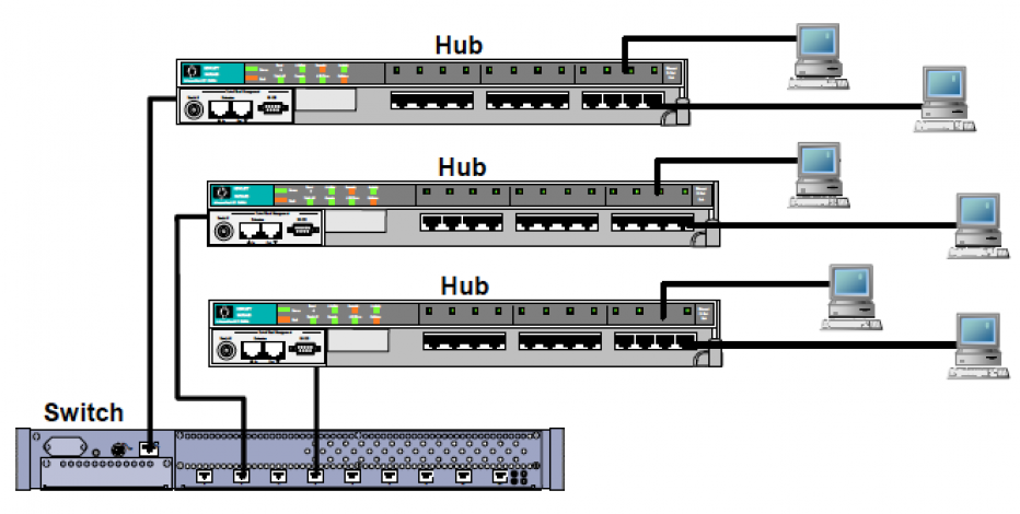 Hub Vs Switches